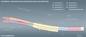 schéma hlubených tunelů